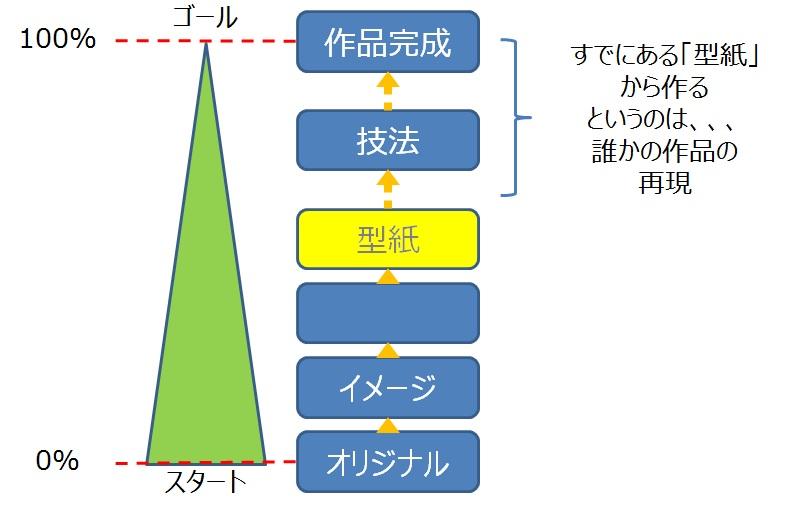 レザークラフト通信講座 型紙 位置づけイメージ01