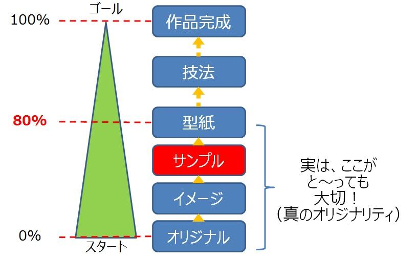 レザークラフト通信講座 型紙 位置づけイメージ02